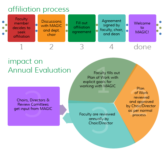 fac_affiliation_process